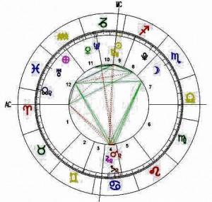 astrólogo destacado temuco - carta natal lectura de i.ching